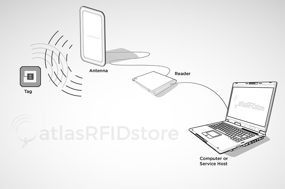 Technical Illustration: Basic RFID setup